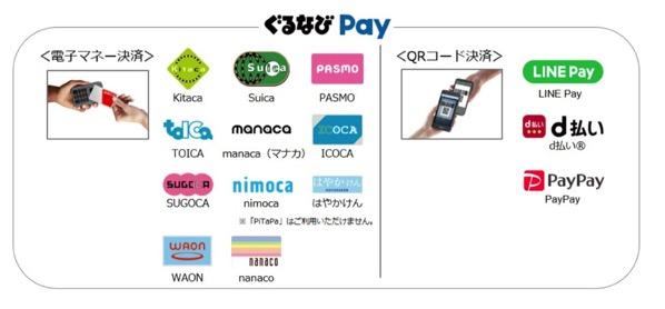 『ぐるなびPay』新規対応ブランド