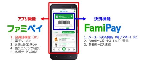 ファミマのコード決済「FamiPay」