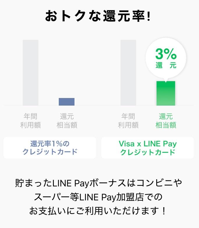 「Visa LINE Payクレジットカード」の還元率