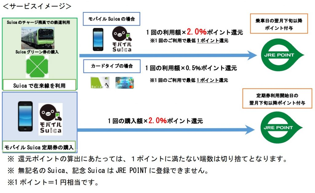 Suica 「JRE POINT」