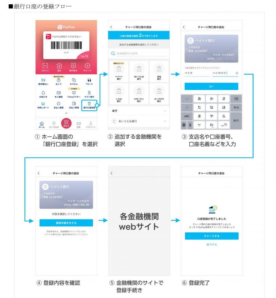 PayPayの銀行口座登録方法
