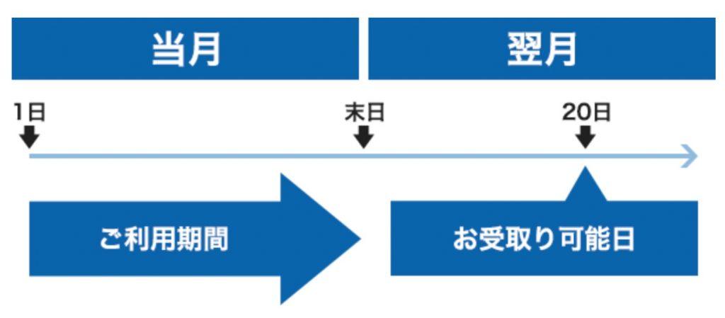 WAONの還元方法・還元される付与日