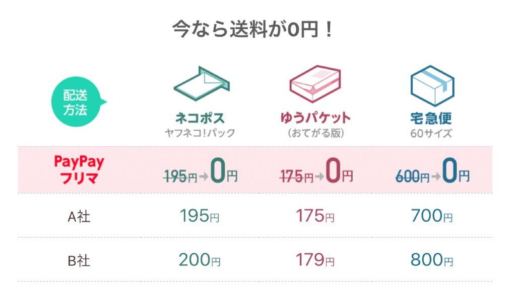 出品者の送料が全額ヤフーが負担で0円