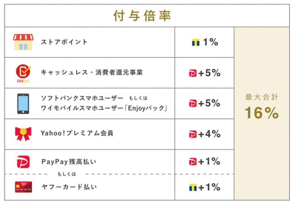 PayPayモールの還元率