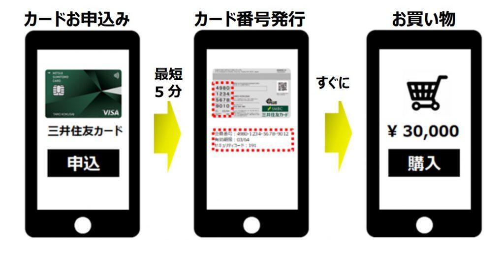 インターネット経由のカード申し込み 三井住友カード