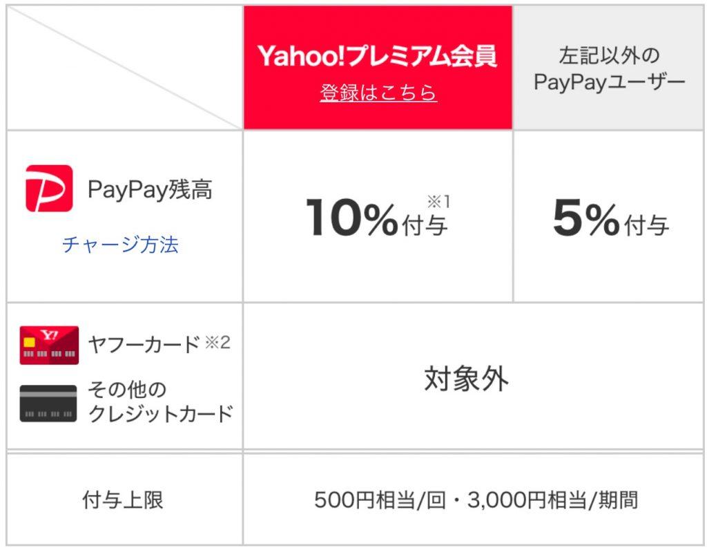 PayPayキャンペーン還元率