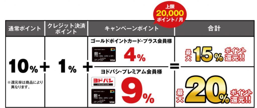 【第3弾】ゴールドポイントカード・プラスでキャッシュレス決済キャンペーン 還元率