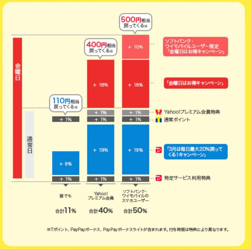 「ワクワクペイペイ ebookjapan 3月は毎日最大20%戻ってくる!」キャンペーン