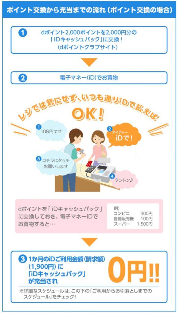 NTTドコモが「dポイント」が使える「iDキャッシュバック」の交換条件を100ポイント単位にするなど改善