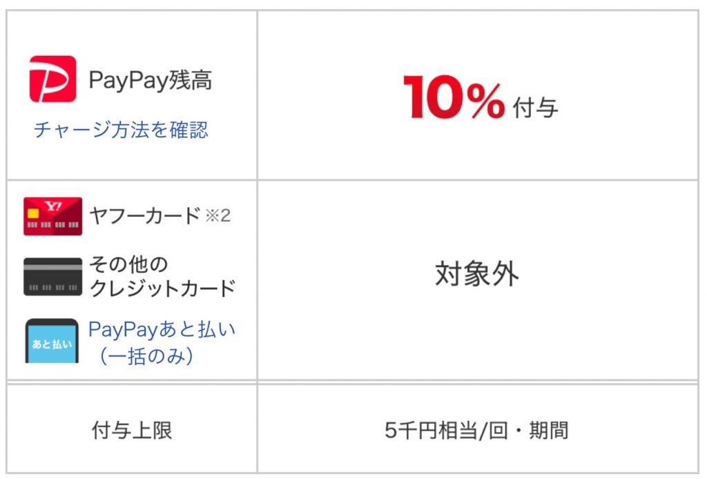 6月はオンラインがお得!最大10%戻ってくるキャンペーン
