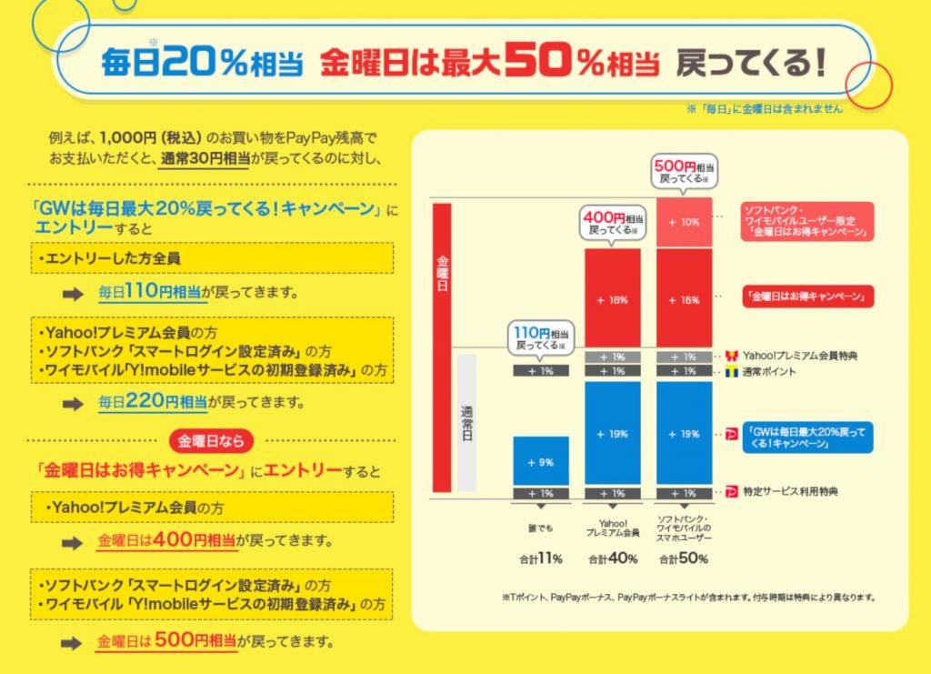 ebookjapan 最大20%還元キャンペーン