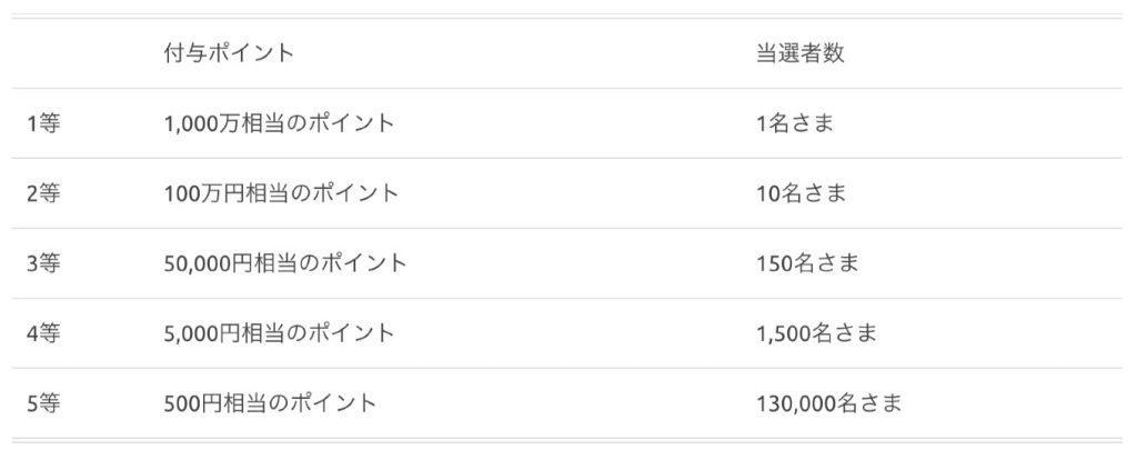 1000万円相当のメルペイが当たるキャンペーン