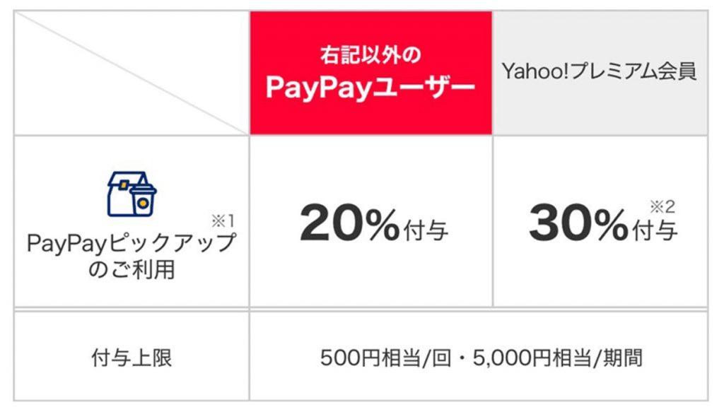 PayPayピックアップデビューキャンペーン 還元率
