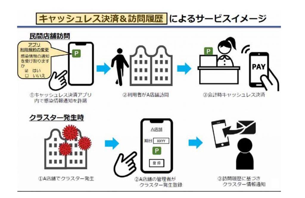 「d払い」が利用店舗での新型コロナ感染発生時の通知機能に対応
