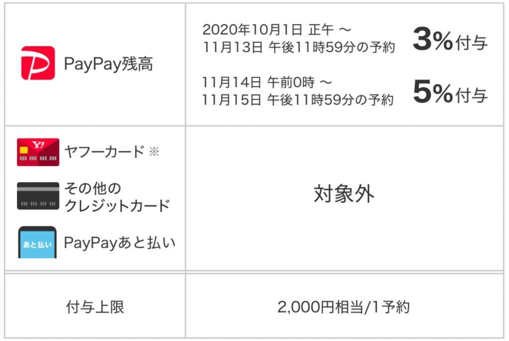 PayPayで旅行がおトクキャンペーン