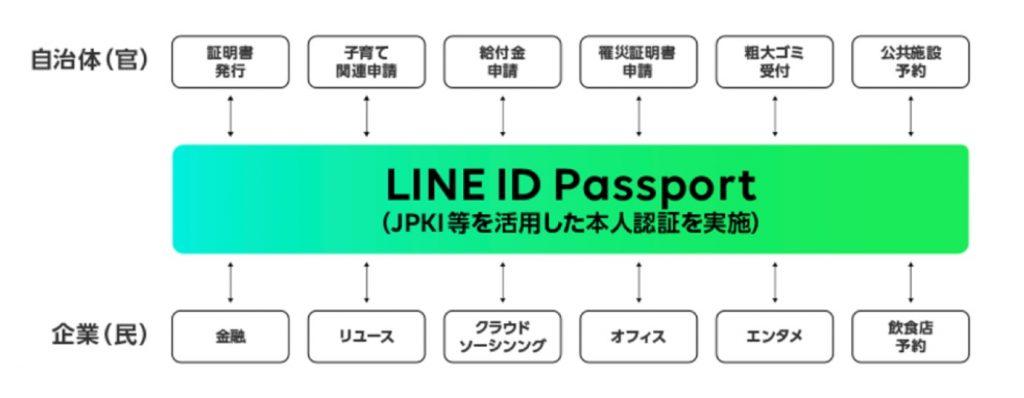 「LINE Pay」を活用した公的個人認証サービス(JPKI)対応