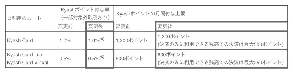 Kyashポイント付与率の変更