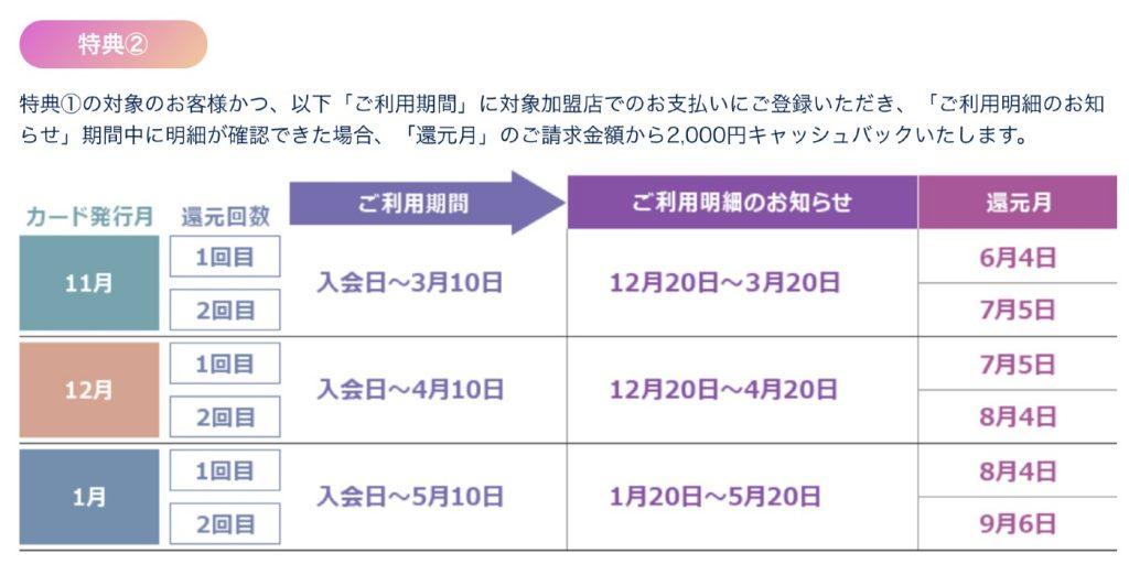 大1万円還元の「SAISON CARD Digital DEBUTキャンペーン」
