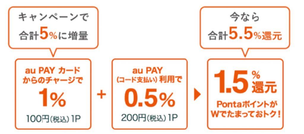 au PAYカードからのチャージで合計5%還元となるキャンペーン