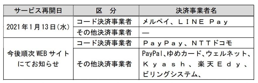 ゆうちょが、LINE Pay・メルペイへの振替(チャージ)などを1月13日から再開