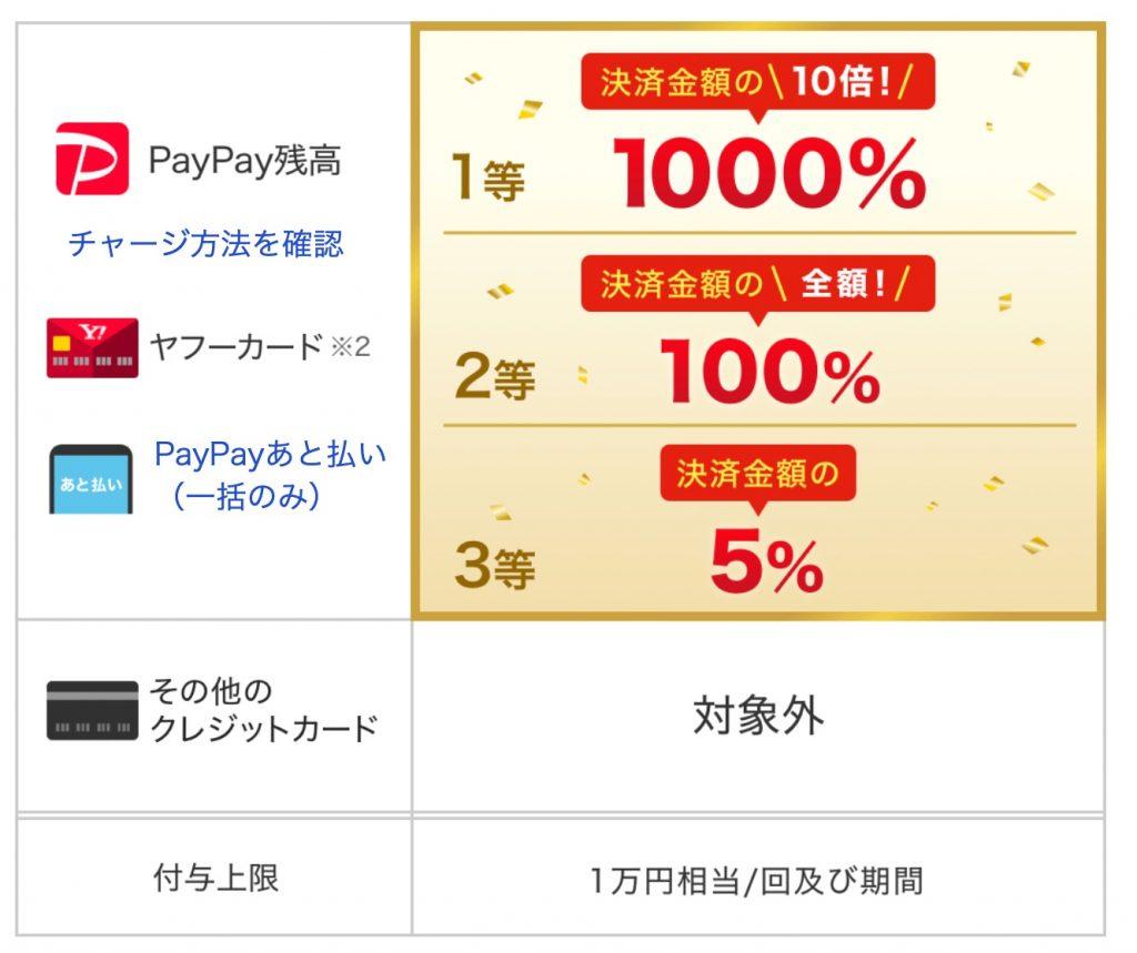 最大1000%還元!PayPayが「築地銀だこでペイペイジャンボ」キャンペーン