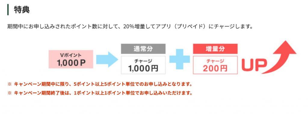 三井住友カードがVポイントアプリへのチャージで20%還元になるキャンペーンを開催中!