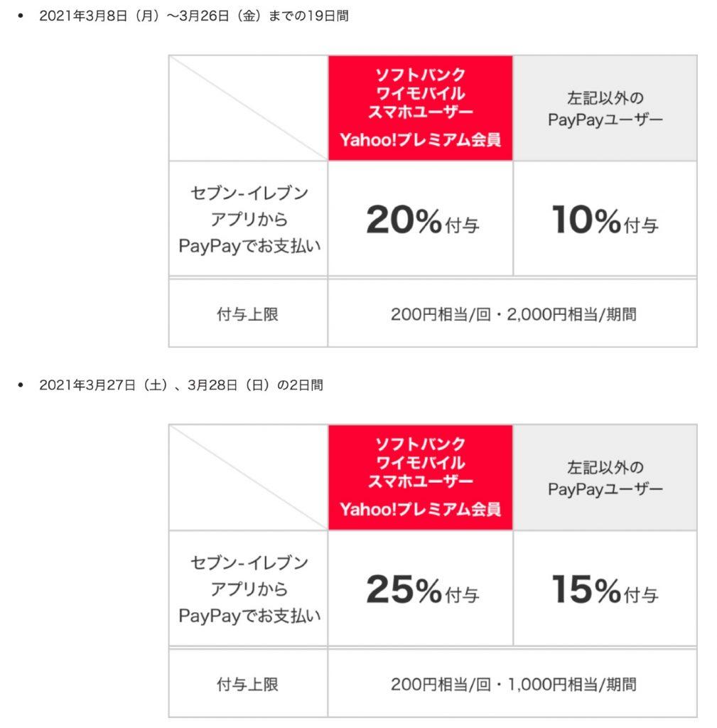 セブン‐イレブンアプリでPayPayデビューキャンペーン