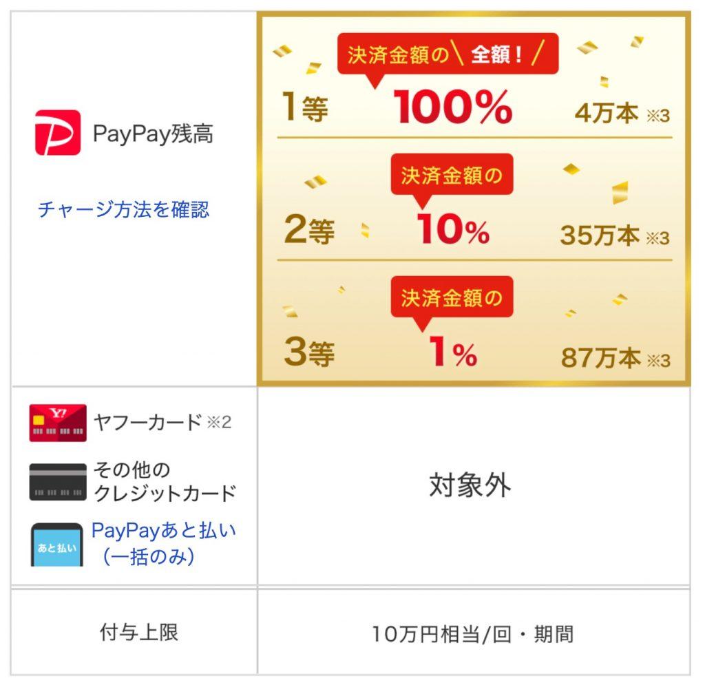 超PayPay祭 オンラインジャンボ