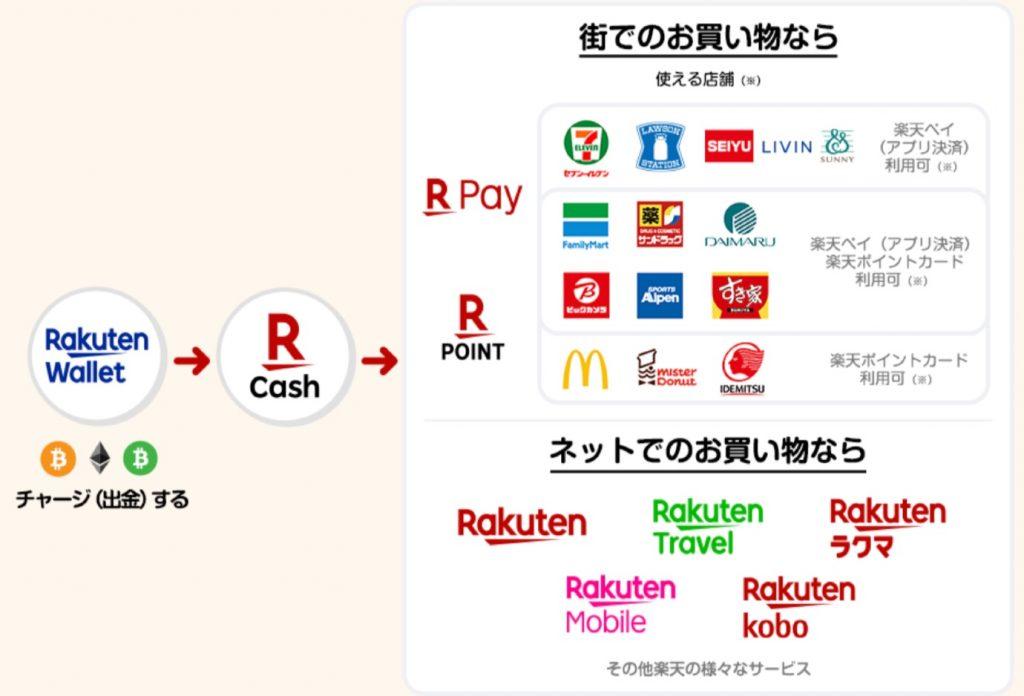 ビットコインなど仮想通貨をチャージして楽天ペイなどで利用可能に!