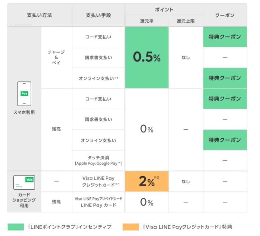 Visa LINE Payクレジットカードの還元率は2%、「チャージ&ペイ」は0.5%還元に