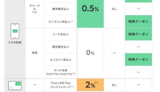 5月からのVisa LINE Payクレジットカードの還元率は2%!LINE Payは改悪に