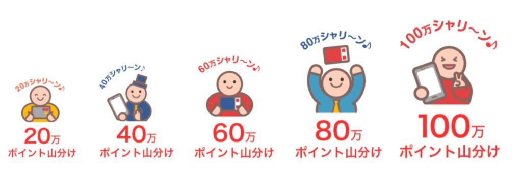 20万シャリ~ン♪ごとに山分けポイントが増える!最大100万ポイントプレゼント