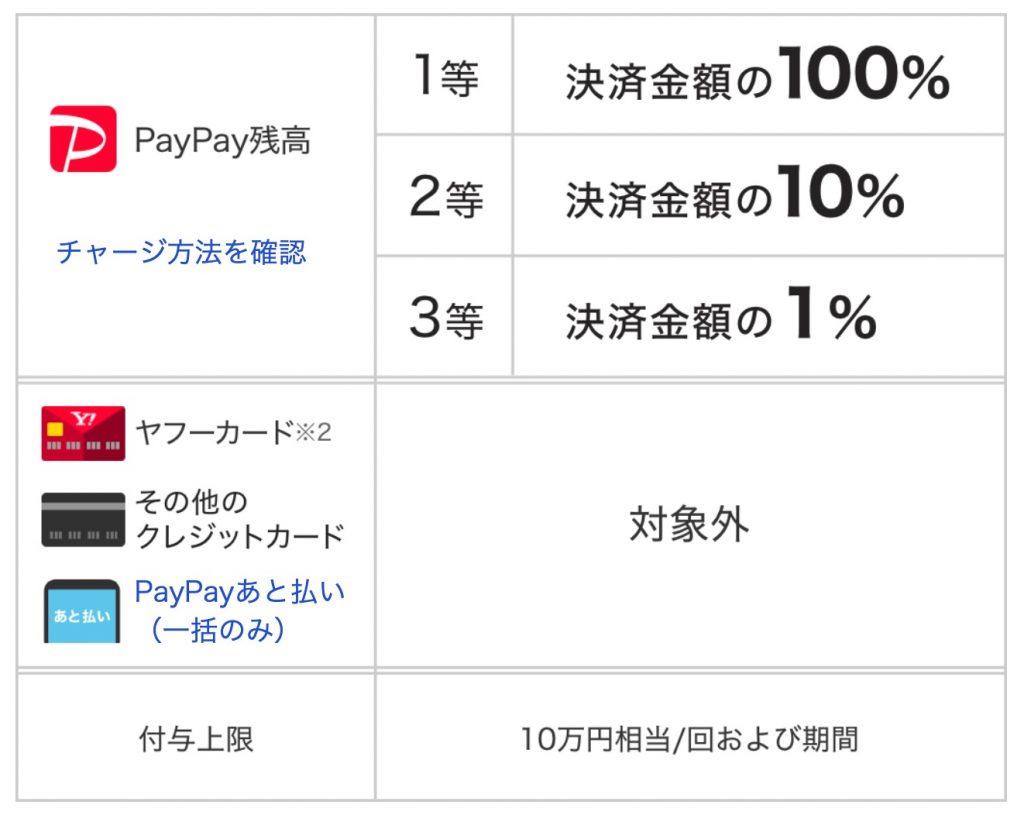 夏のPayPay祭 ペイペイジャンボ(オンライン) - PayPay