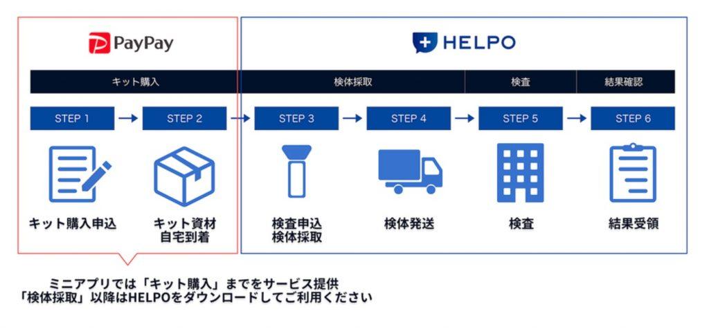 「PayPay」のミニアプリからヘルスケアテクノロジーズが販売するPCR検査キットの購入が可能に